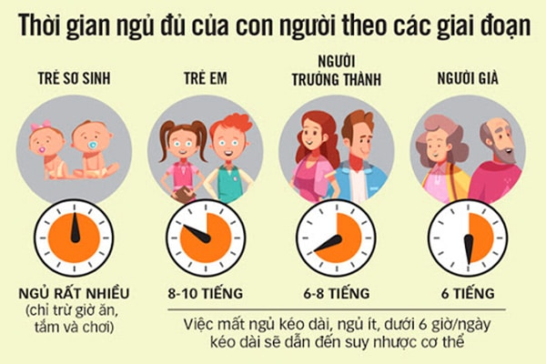 Biểu đồ thời gian ngủ theo từng độ tuổi